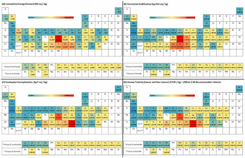 Periodic Table Diagram Explanation