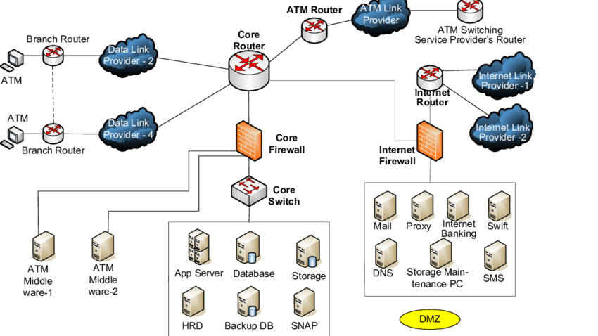 Database Security And Status And Prospects