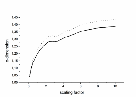 Dependence Of X Dimension On The Scaling Factor For Method