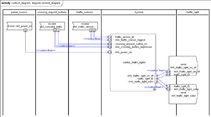 Business Context Diagram Visio Collection Of Wiring Diagram