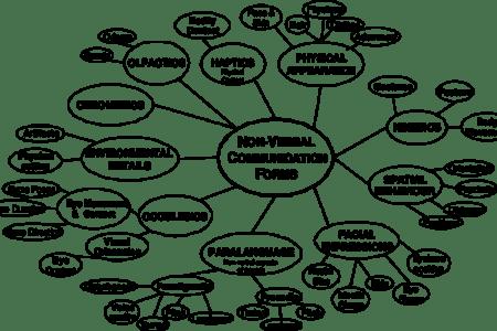 Venn diagram of verbal and nonverbal communication path venn diagram comparing solids liquids and gases yelom venn venn diagram erstellen online funf pandroid co venn diagram erstellen online diagram of verbal ccuart Image collections