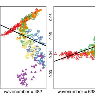 The maximal a posteriori  MAP  estimate of the clustering     An illustration of misfitted regression lines without considering the  partition