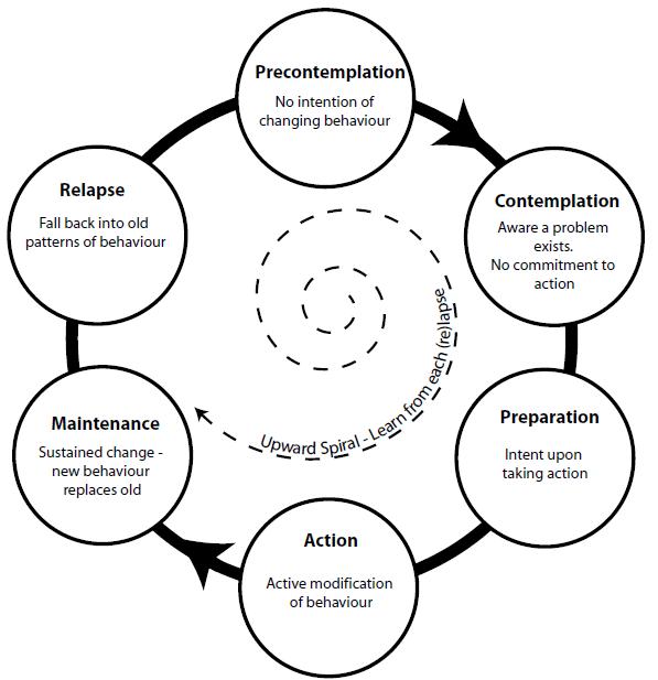 Prochaska Stages Change Worksheet