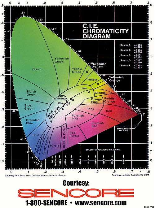 C I E Chromaticity Diagram Rf Cafe
