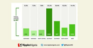 2023 PRESIDENTIAL POLL SURVEY: Nigerians chose regional/tribal sentiments over merit