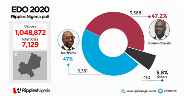 EDO 2020: Obaseki, 47.2%; Ize-Iyamu, 47% in Ripples Nigeria poll. Are we in for the closest race ever?