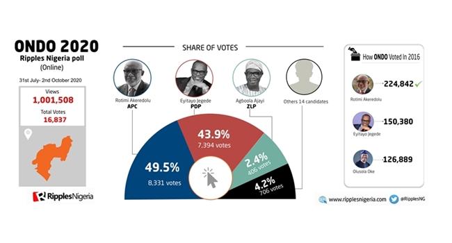 ONDO 2020: Jegede trails Akeredolu in Ripples Nigeria poll
