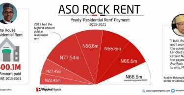 RipplesMetrics: Nigeria pays N400.1m as rent for Aso Rock Villa