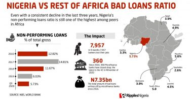 RipplesMetrics: Nigeria ranks 10th in non-performing loans, as micro-finance banks write-off N7.35bn bad debts in 5 years