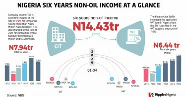 Nigeria's six years non-oil income at a glance