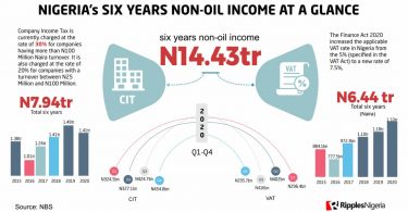 RipplesMetrics: Nigeria's six years non-oil income at a glance
