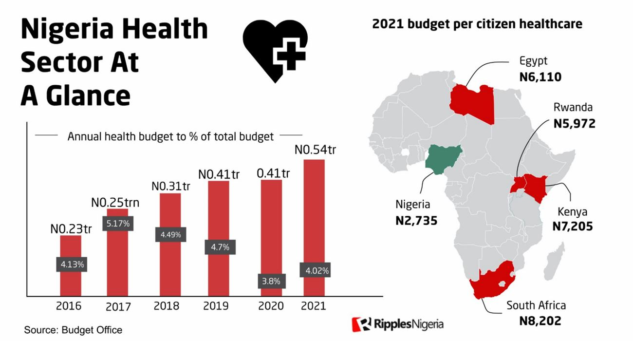 RipplesMetrics: Every month, Nigeria budgets only N200 for healthcare of each citizen in 2021
