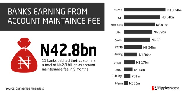 Banks collect N4.7bn monthly from Nigerians as account maintenance fees