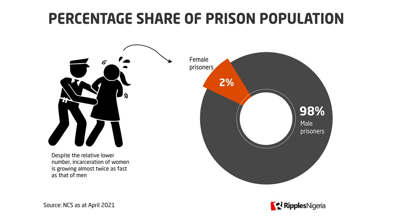 RipplesMetrics: Data show Nigerian women are going to prison faster than men