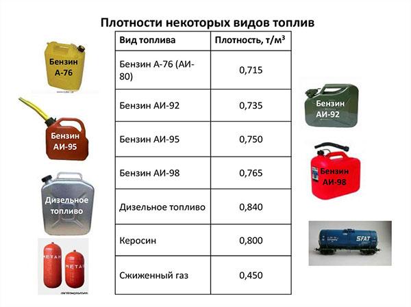 Literek fordítása tonna és ellenkezőleg: az üzemanyag-számítás finomságai