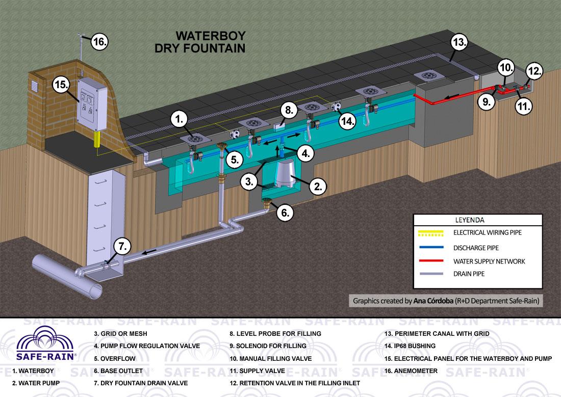 Pentair Superflo Wiring Diagram Pump