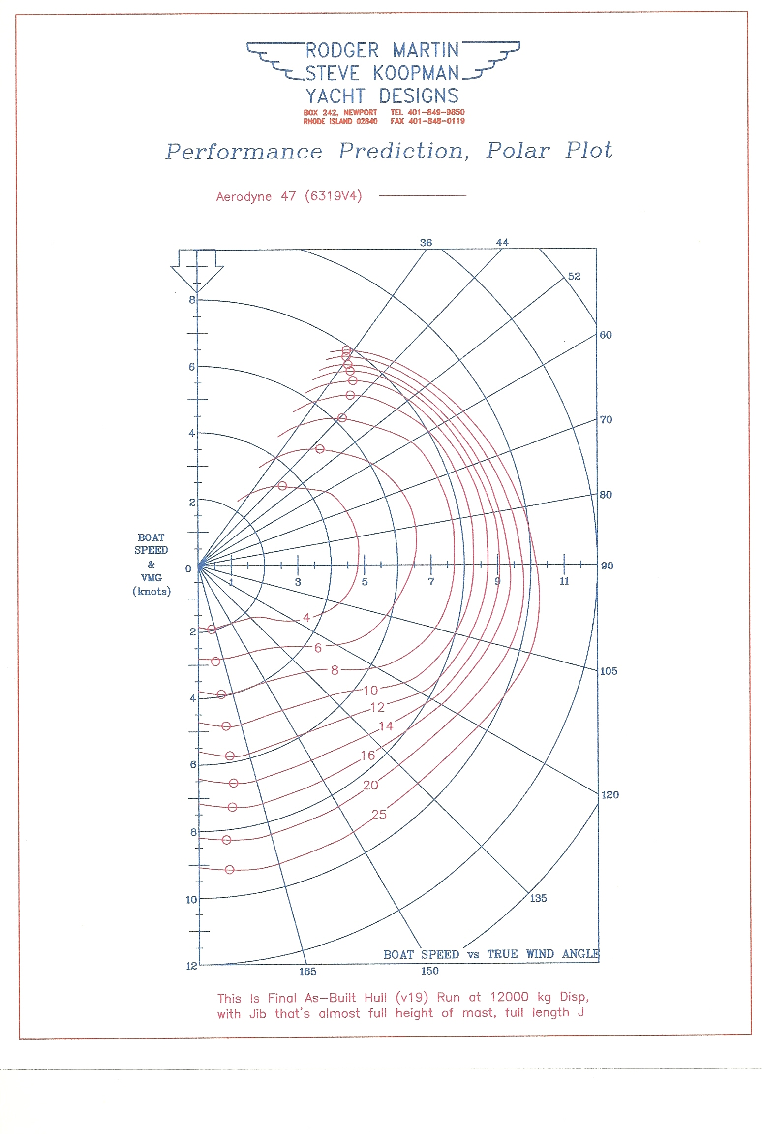 "Below are a set of ""polars"" a graph of predicted performance numbers for the aerodyne 47 design it's a bit confusing to read but worth digging into"