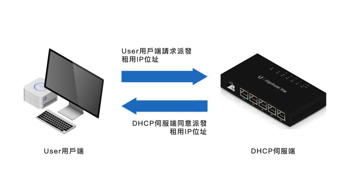 弄懂 DHCP 基本原理