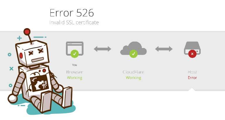 CloudFlare Error 526 無效的 SSL 證書解決方法 29