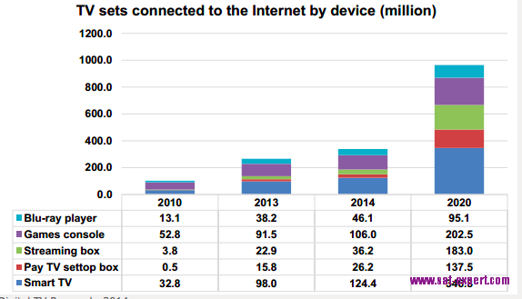 Digital TV Research, 2014