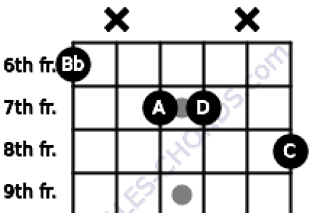 B Flat Major Guitar Chord Images - guitar chords finger placement