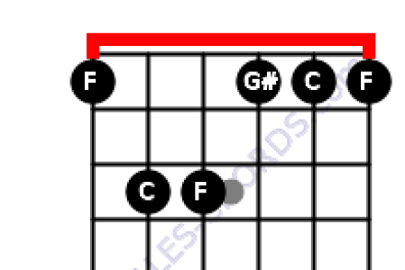 Guitar Chords Fm Gallery Guitar Chords Finger Placement