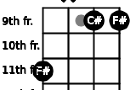 Uke Chords F Path Decorations Pictures Full Path Decoration