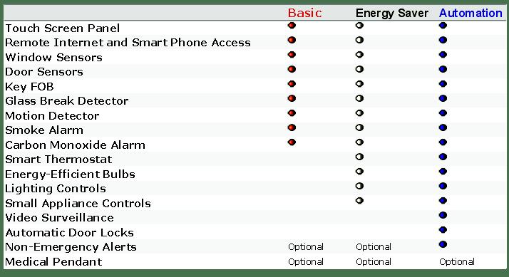 Cheap Security Alarm Systems