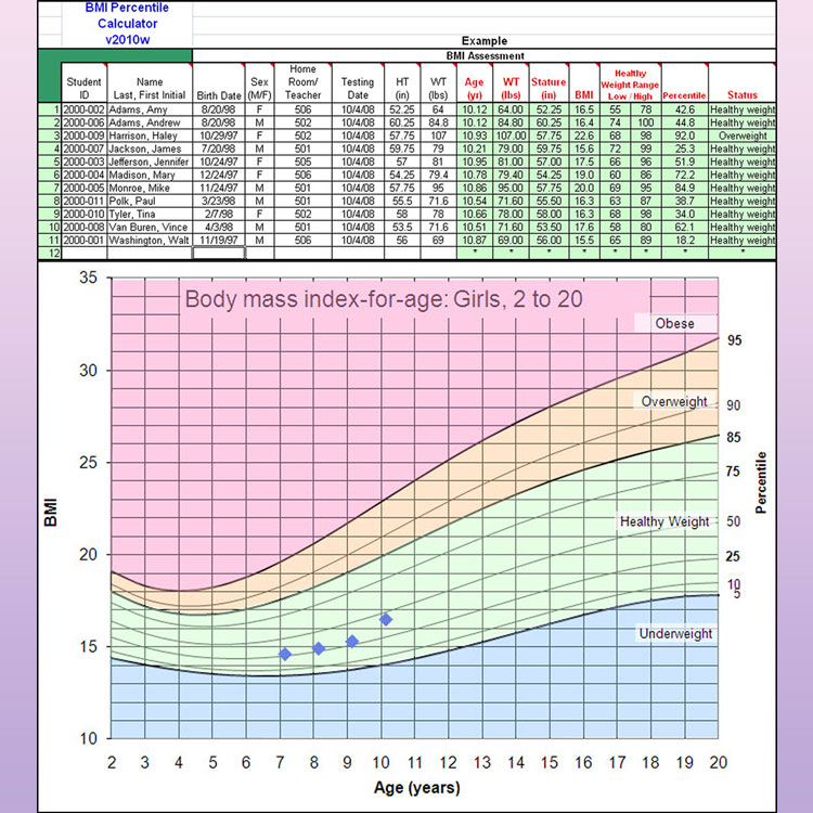 Normal Weight Charts Adults