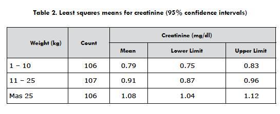 Standardization of Serum Creatinine Levels in Healthy Dogs ...