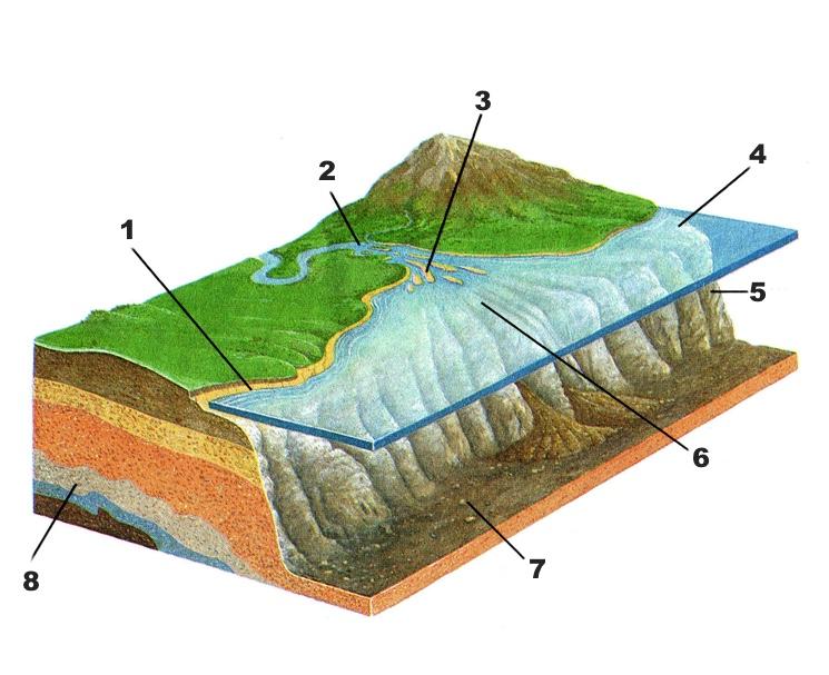 Diagram van de voorwaarden van de vorming van sedimentaire lagen