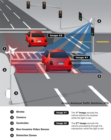 Automated Photo Enforcement Program - Red Light Cameras ...