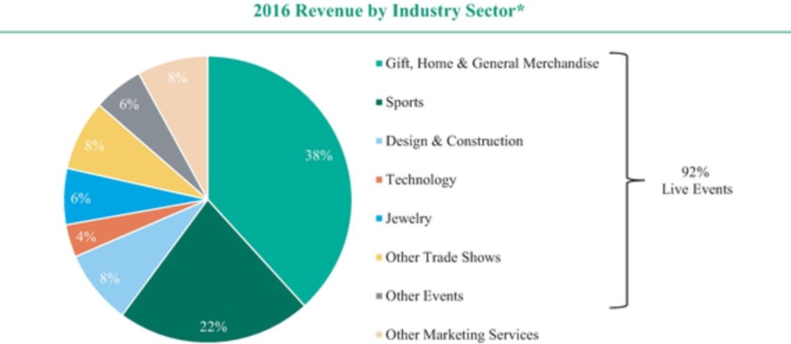 Growth Annual Year Percentage Year