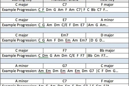 best Guitar Chord Progression Charts Pdf image collection