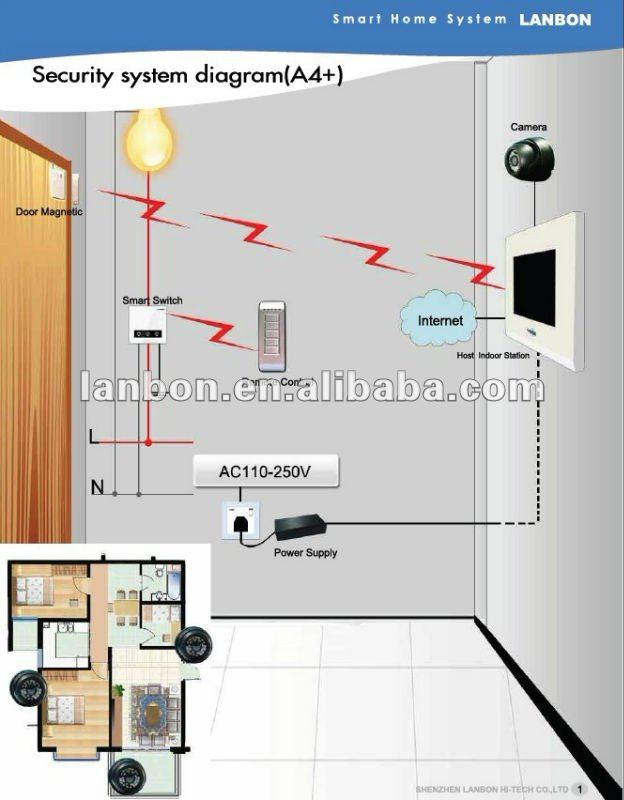 Mace Security Home Wireless System