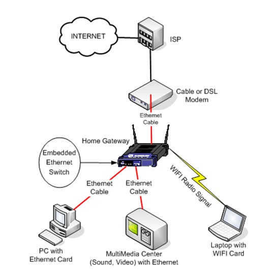 Wireless Security Nvr