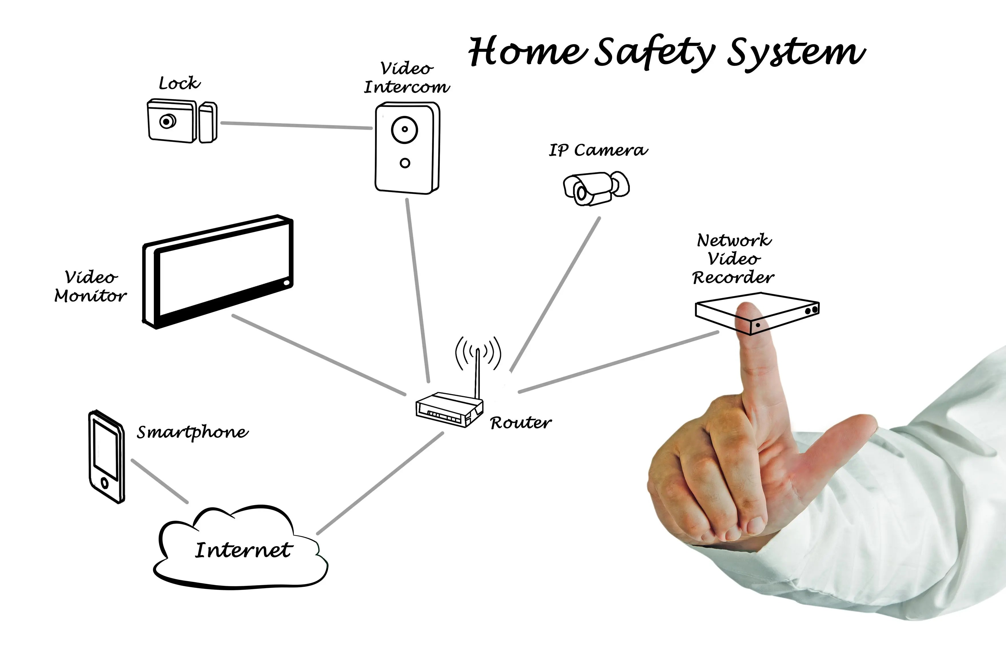 Safety Alarm System Home