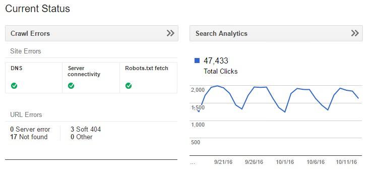 Alat Gratis Google untuk Content Marketing - google search console webmaster tool