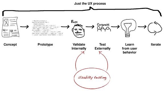 Lean Ux Process And Principles