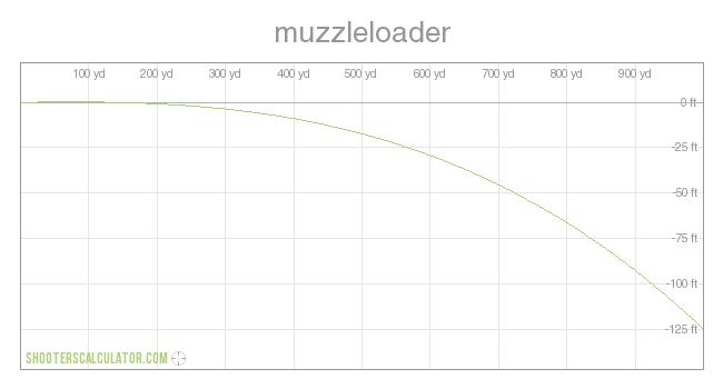 Muzzleloader Ballistic Tables