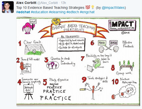 Research Based Instructional Strategy