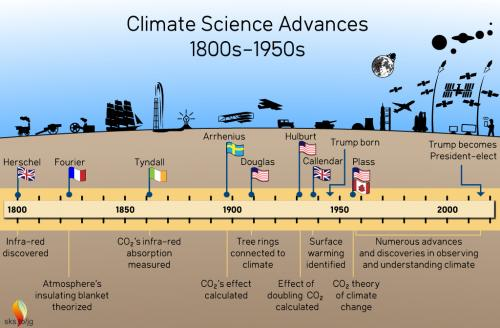 Pictures Global Warming Printable