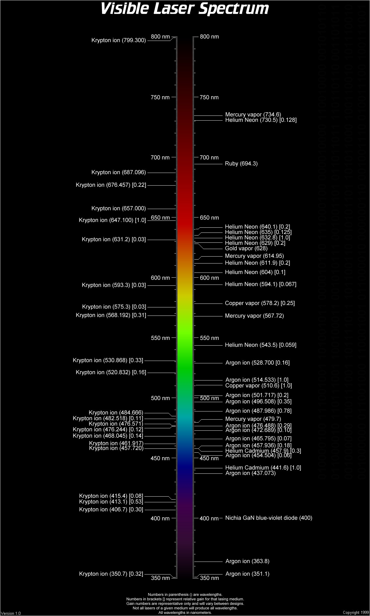 Color Wavelength Temperature