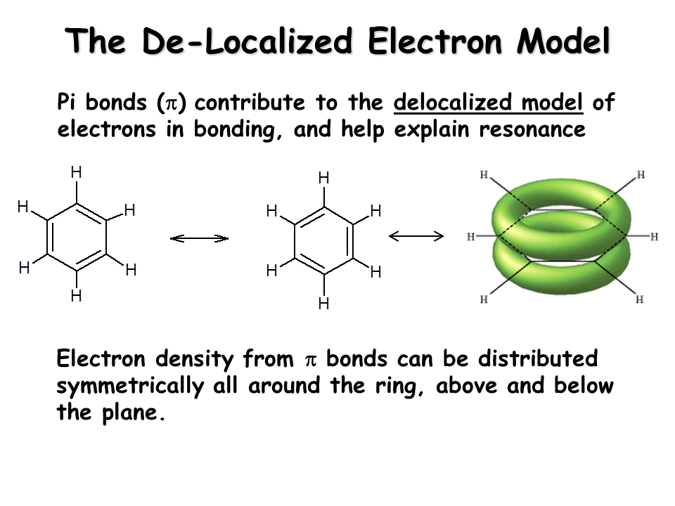 Electron Configuration Examples