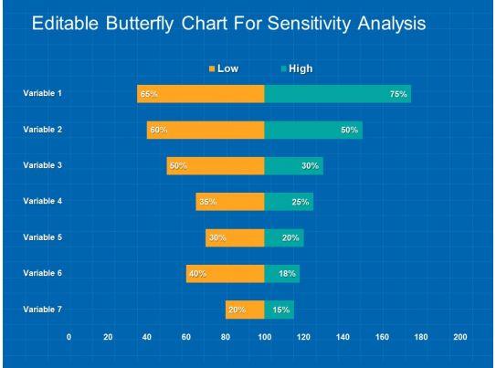 Editable Butterfly Chart For Sensitivity Analysis