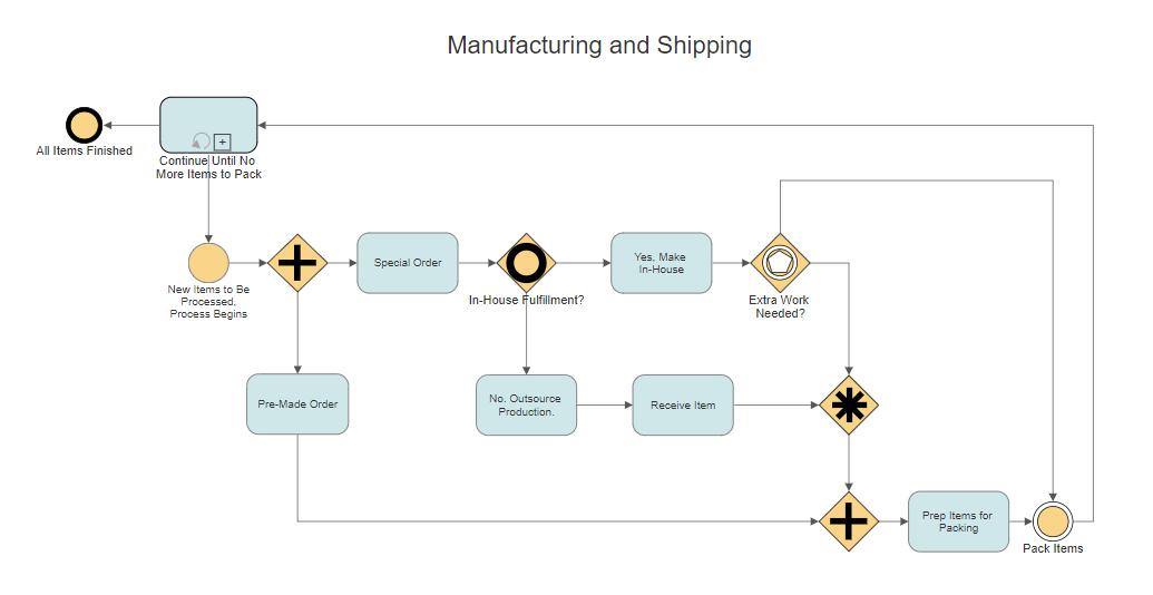 Six Sigma Flow Chart Symbols