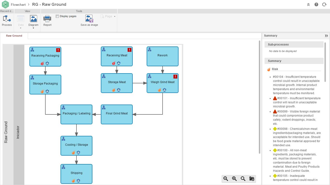 Process flow diagram haccp process flow diagram geenschuldenfo Gallery