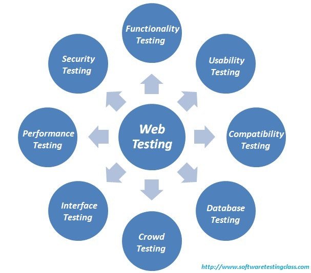 Web Application Security Requirements
