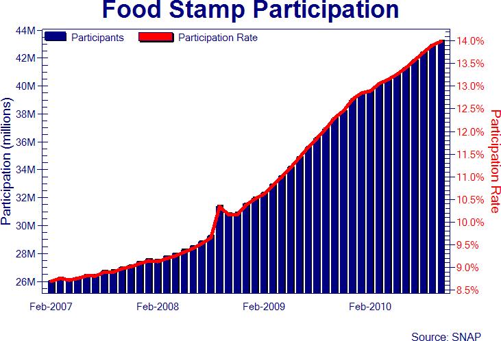 Food Stamp Qualifications Ca