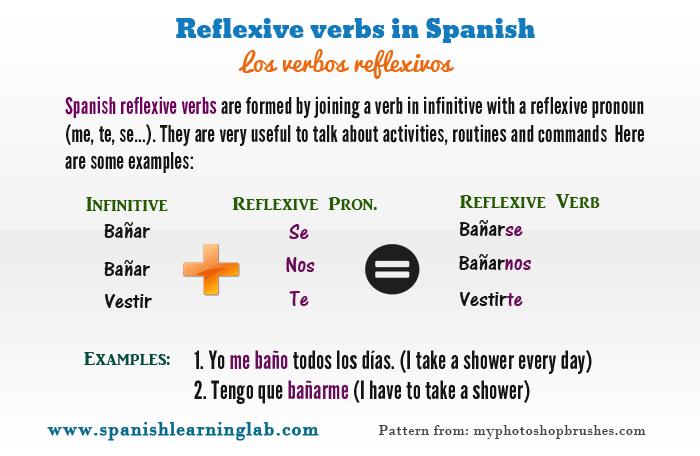 List Reflexive Verbs Spanish